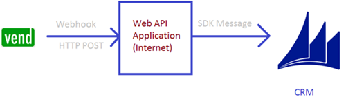 image thumb Integrating Vend with CRM 2015 using Webhooks