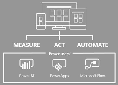 image thumb Microsoft Dynamics 365 Business Application Platform in a nutshell