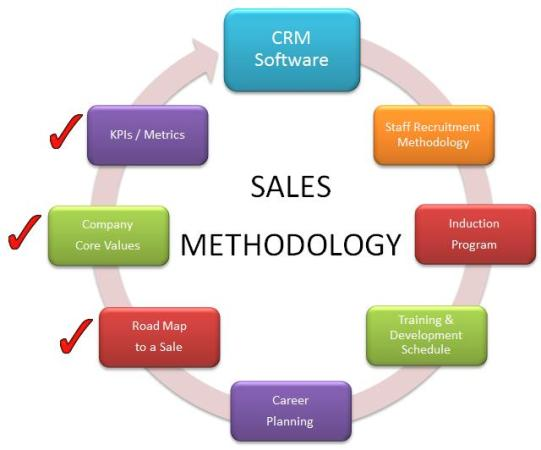 automated sales process CRM Software: Building An Effective Sales Team | Magnetism Solutions ...