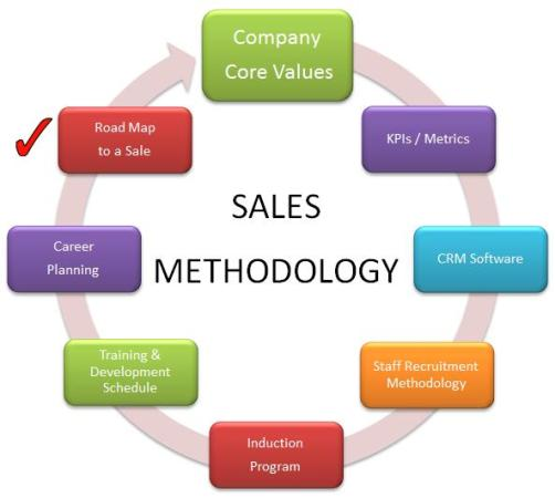 sle of values values building an effective sales team magnetism