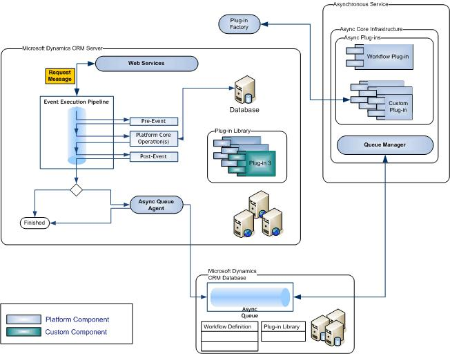 Event Execution Pipeline In Dynamics Crm 2011 Magnetism
