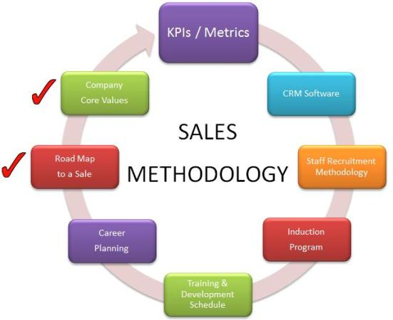 KPIs / Metrics: Building An Effective Sales Team | Magnetism ...