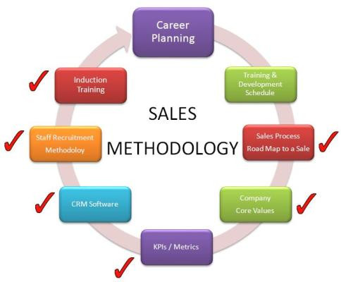 Career Planning & Training Schedule: Building An Effective Sales