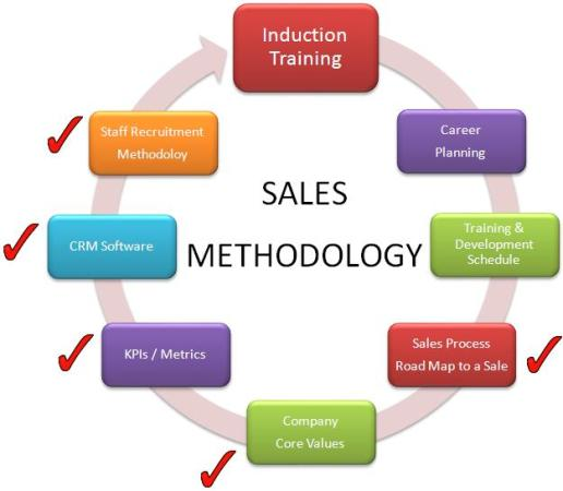 Employee Induction Program Building An Effective Sales Team