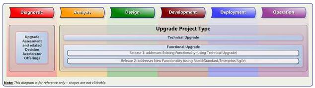 Upgrading to Dynamics CRM 2011 using SureStep Methodology