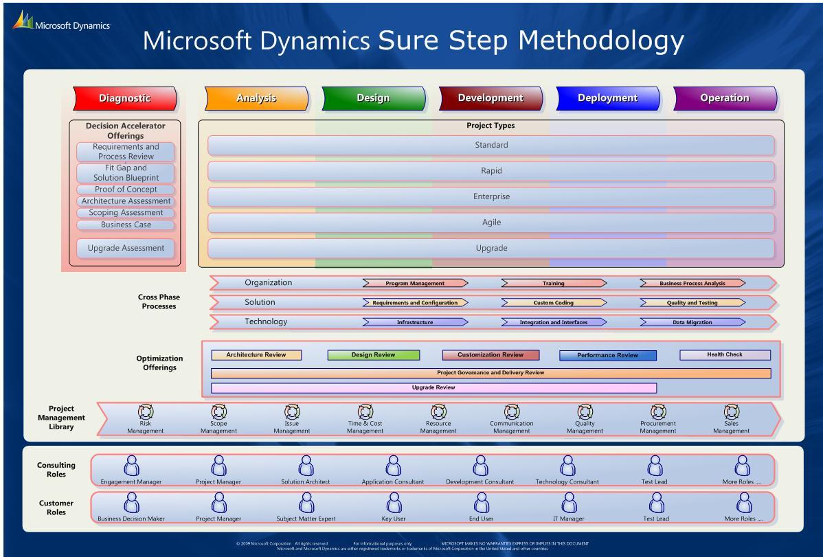 microsoft dynamics gp training manuals pdf