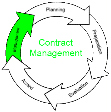 Introduction to Contract Management in Dynamics CRM 2011 – Contract Management