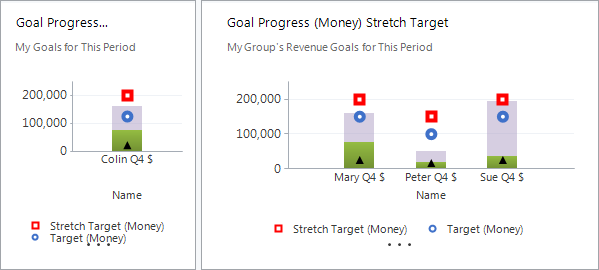 Adding Stretch Targets To System Goal Progress Charts