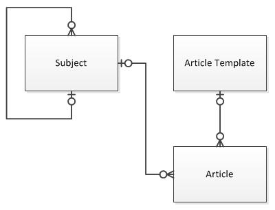 Microsoft Dynamics CRM 2011 Instance Adapter Part 7 Sample Data Integration Part 2