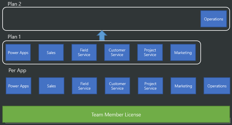 Dynamics 365 Licensing And Pricing Simplified Microsoft Dynamics Crm Community