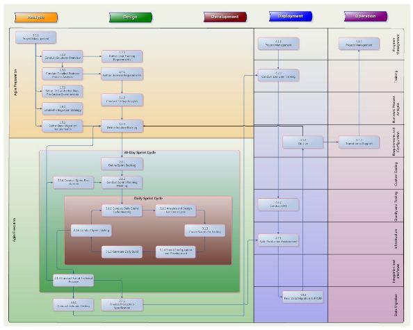 Dynamics CRM 2011 The Agile Approach