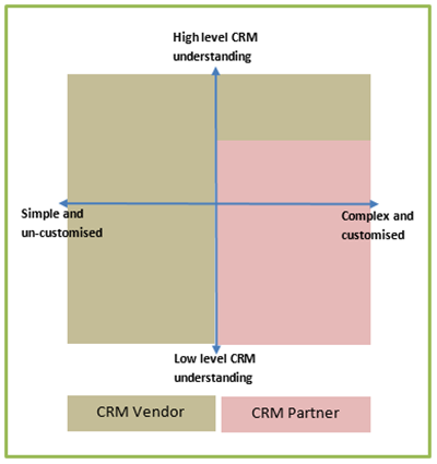 image thumb Do you need a CRM Vendor or a CRM Partner?