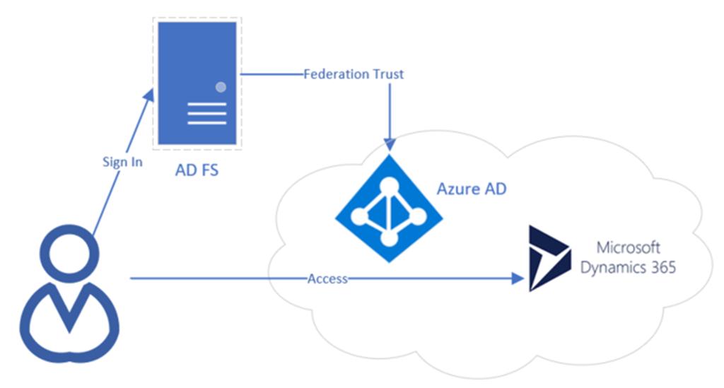 pdf Microsoft SharePoint 2010 Enterprise Applications on Windows Phone