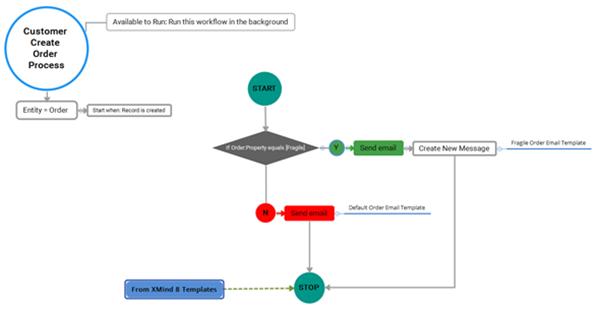 image thumb 2 Optimizing Dynamics 365 Test Planning and Documentation with XMind Pro Part 2