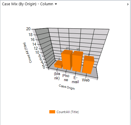 Amazing 3D Charts in Dynamics CRM 2011