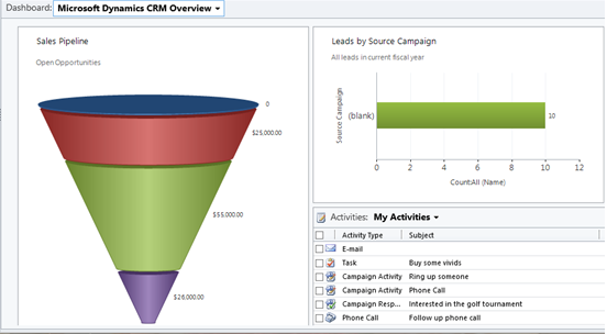 Pros and Cons of Dashboards in CRM 2011