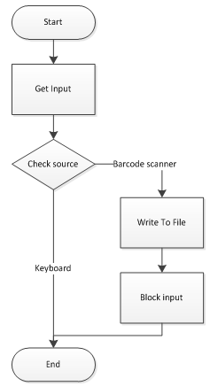 Dynamics CRM Barcode Scanner Integration – Attempt 1