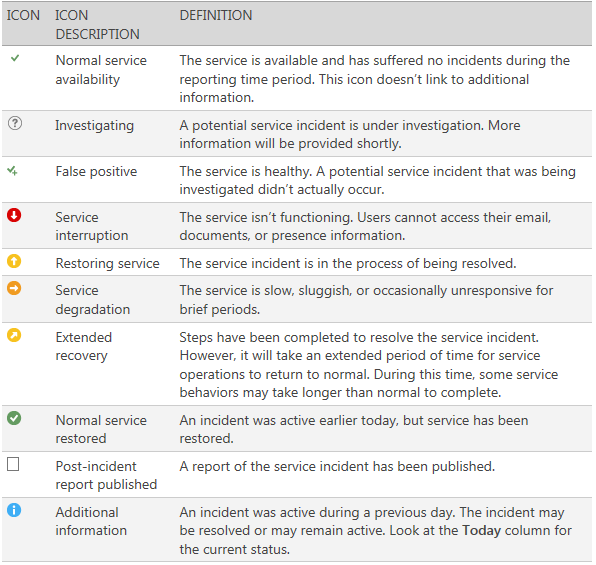 Microsoft Dynamics CRM Service Health – Incident Example