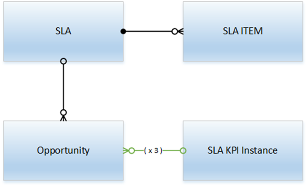 Overview of SLAs for Opportunities in Dynamics 365 - 1 of 7