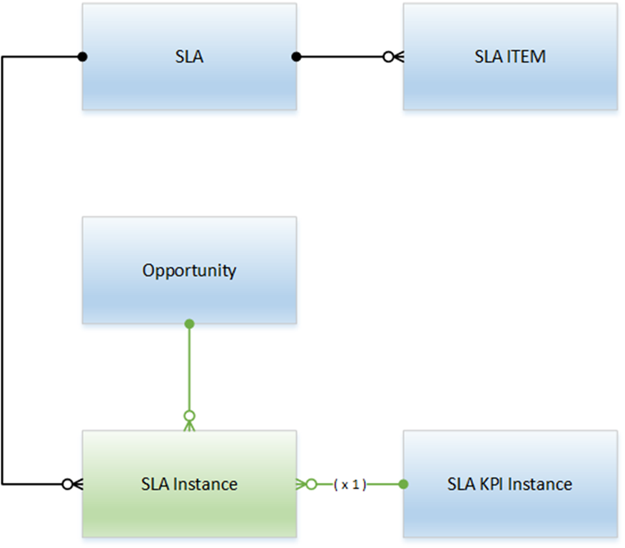 Complex SLA 1 - Multiple SLAs with Different Dates in