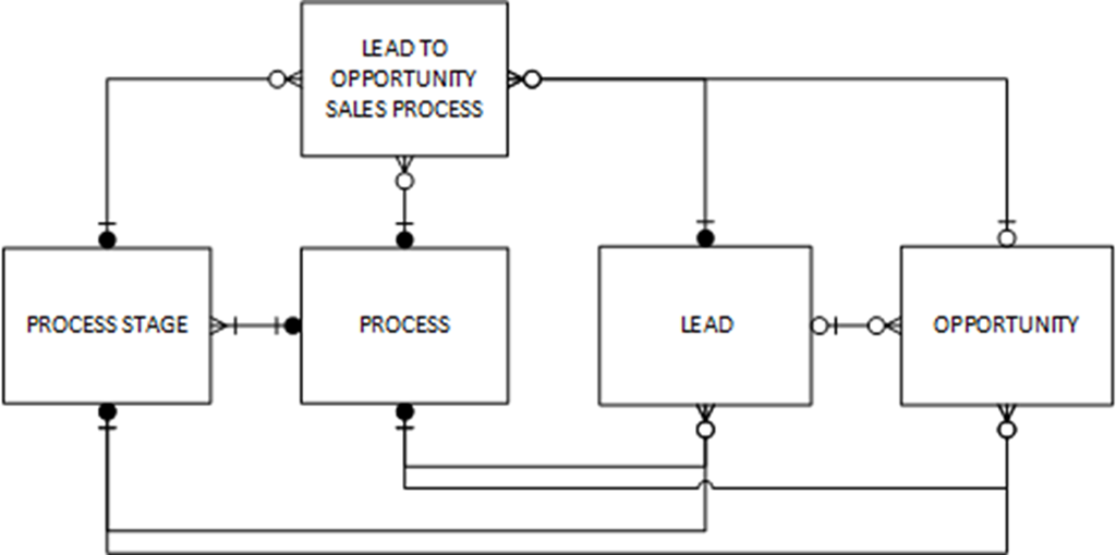 Business Process Flow Specific Entities in Microsoft